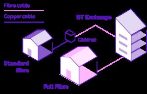 BT Fibre explained